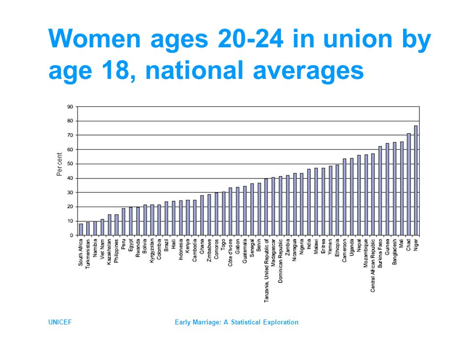 UNICEFEarly Marriage: A Statistical Exploration Women ages in union by age 18, national averages