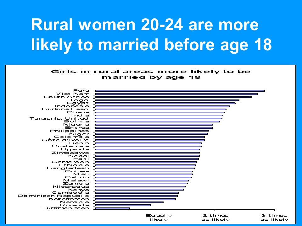 UNICEFEarly Marriage: A Statistical Exploration Rural women are more likely to married before age 18