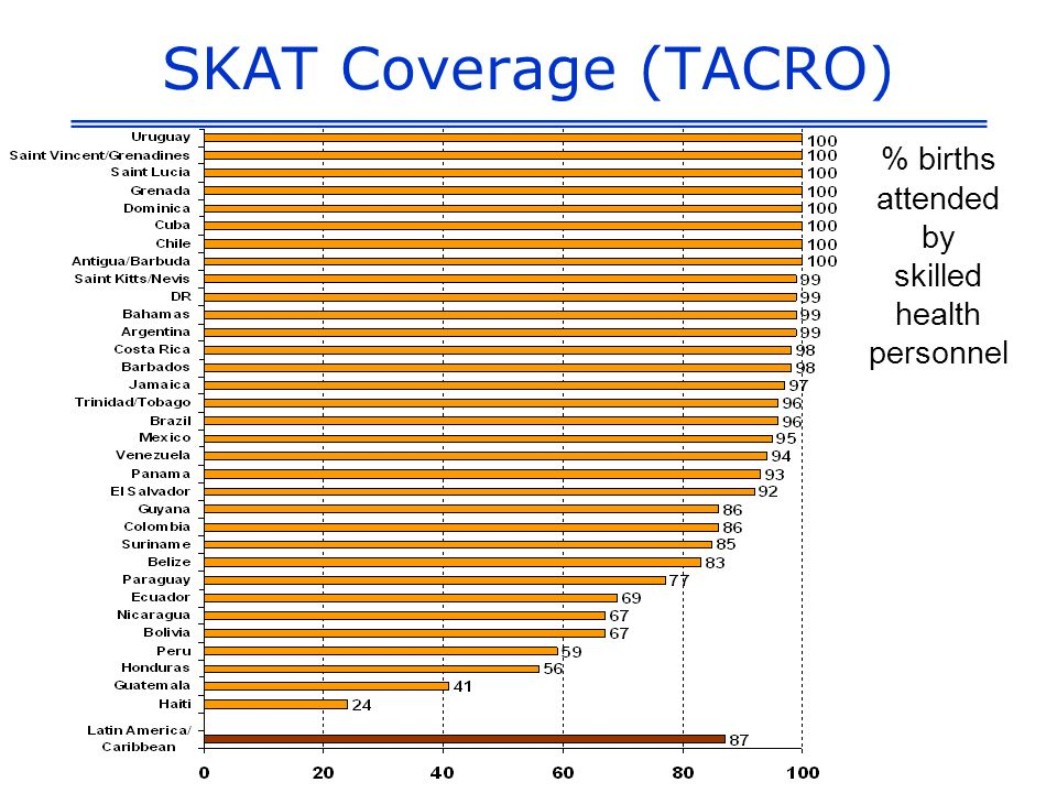 SKAT Coverage (TACRO) % births attended by skilled health personnel