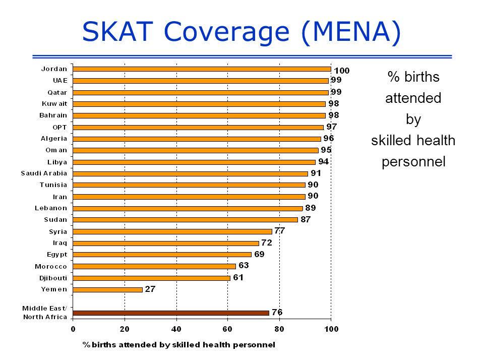 SKAT Coverage (MENA) % births attended by skilled health personnel