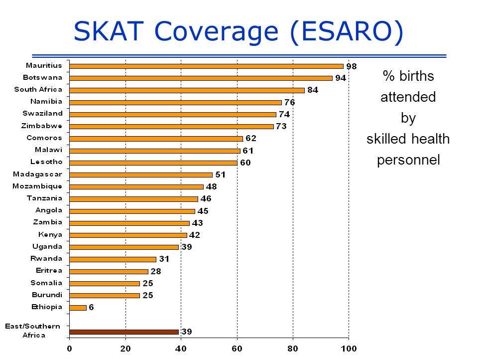 SKAT Coverage (ESARO) % births attended by skilled health personnel