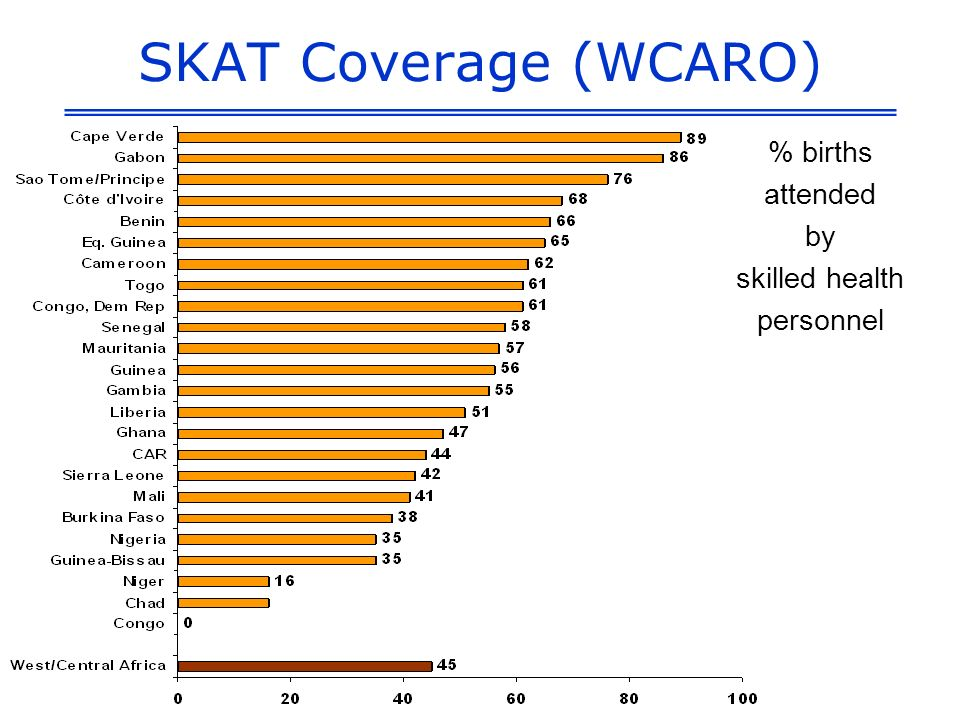 SKAT Coverage (WCARO) % births attended by skilled health personnel