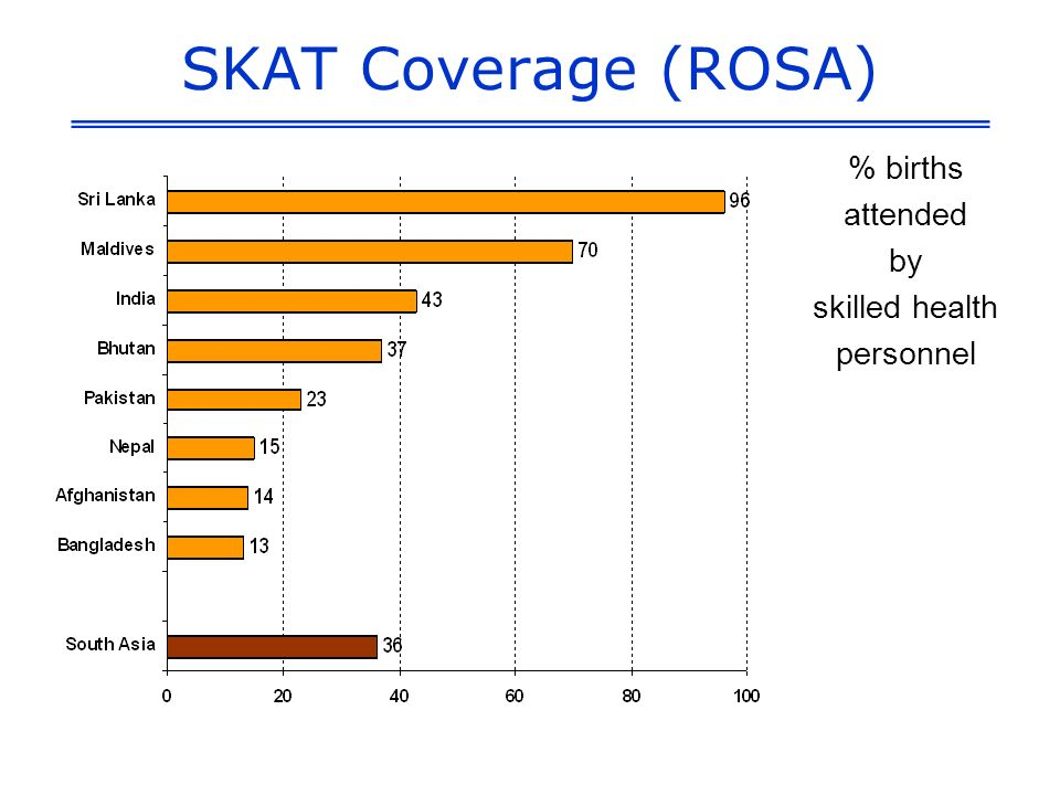 SKAT Coverage (ROSA) % births attended by skilled health personnel