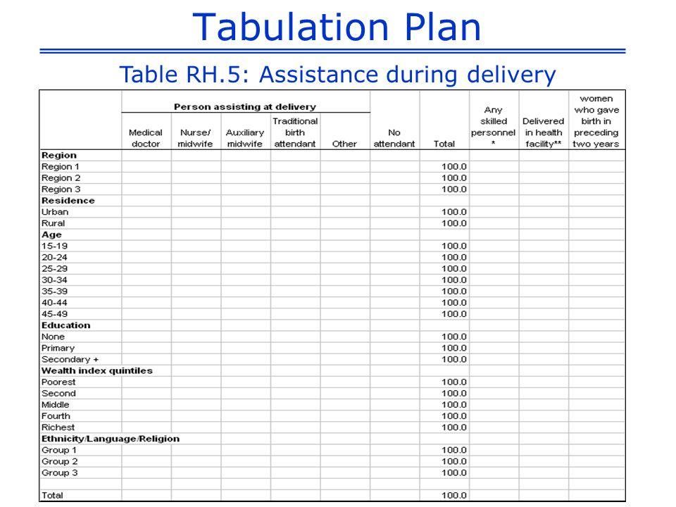 Tabulation Plan Table RH.5: Assistance during delivery