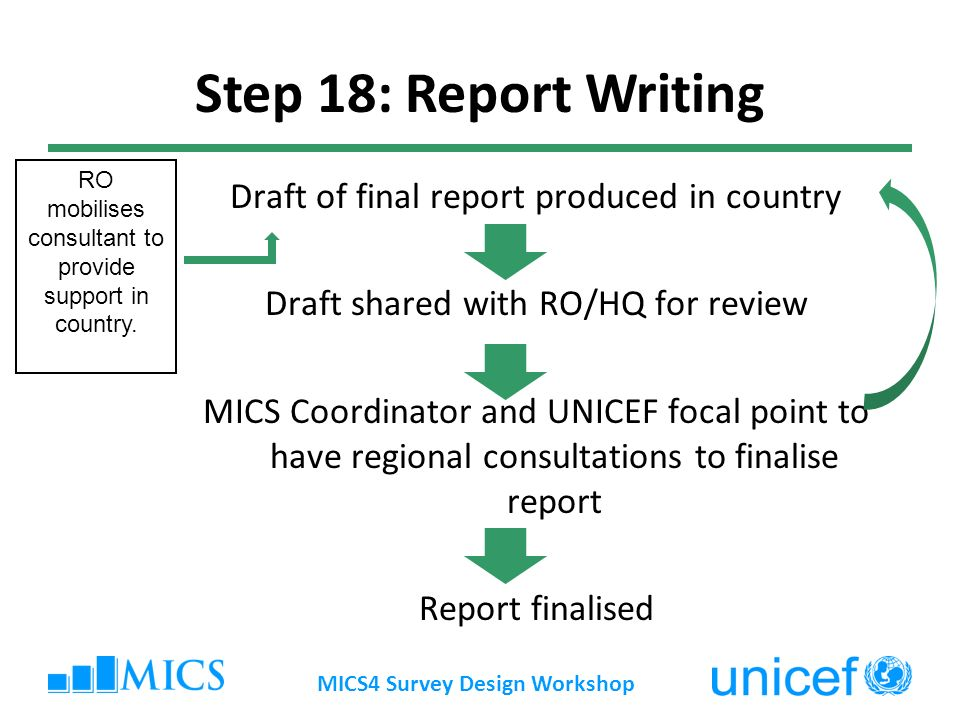 Draft of final report produced in country Draft shared with RO/HQ for review MICS Coordinator and UNICEF focal point to have regional consultations to finalise report Report finalised MICS4 Survey Design Workshop Step 18: Report Writing RO mobilises consultant to provide support in country.