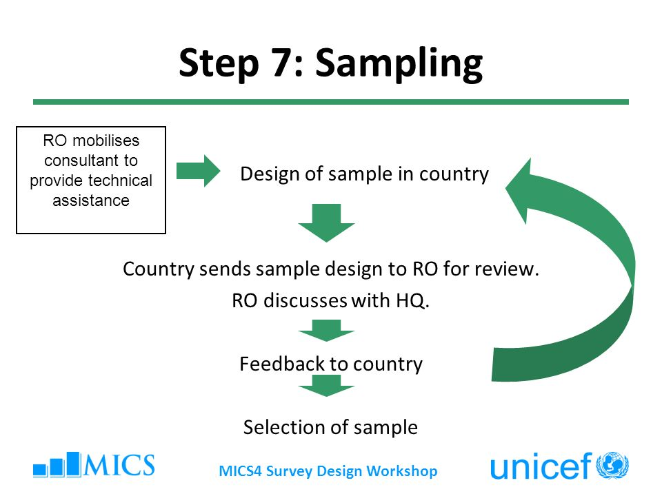 Step 7: Sampling Design of sample in country Country sends sample design to RO for review.