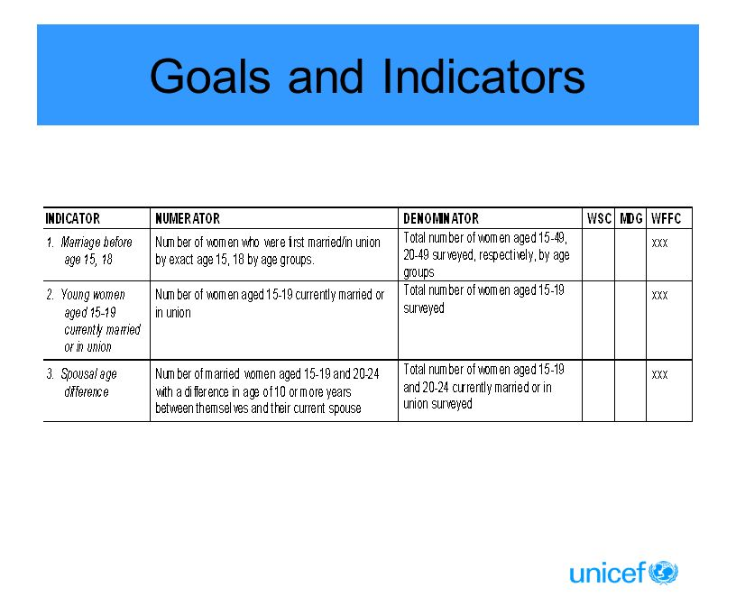 Goals and Indicators