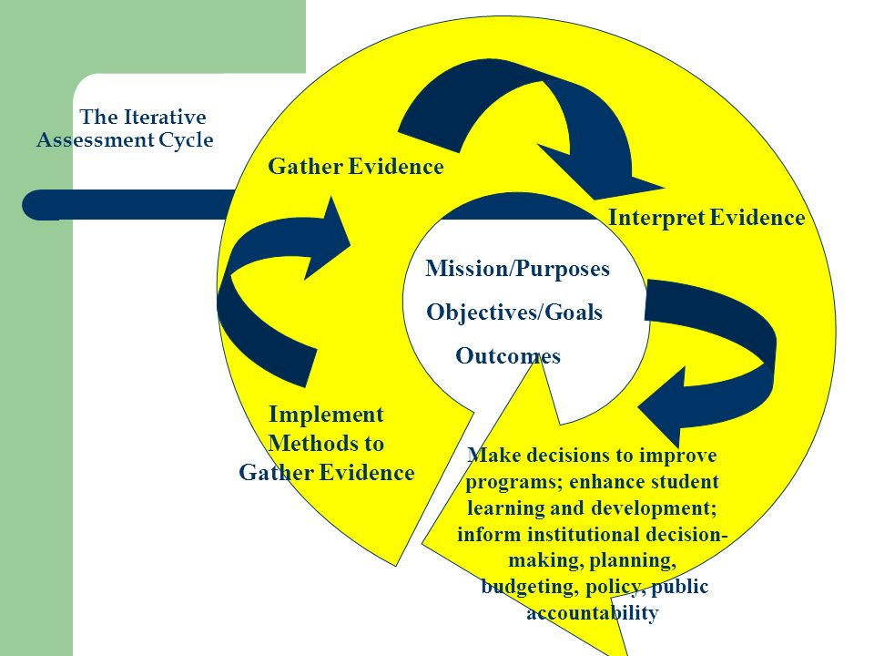 The Iterative Assessment Cycle Mission/Purposes Objectives/Goals Outcomes Implement Methods to Gather Evidence Gather Evidence Interpret Evidence Make decisions to improve programs; enhance student learning and development; inform institutional decision- making, planning, budgeting, policy, public accountability
