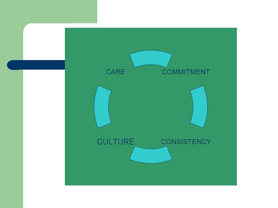 COMMITMENT CONSISTENCYCULTURE CARE