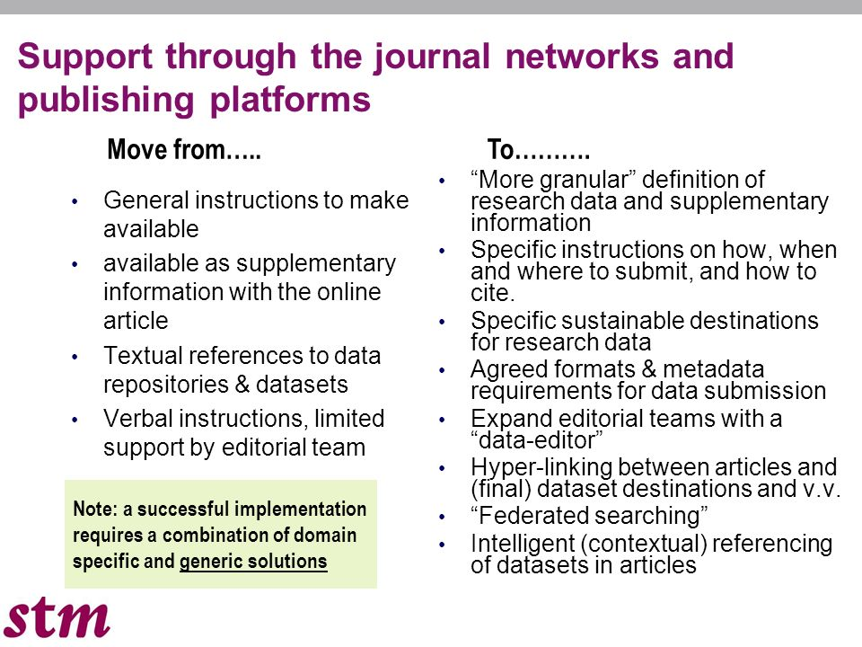 13 Support through the journal networks and publishing platforms General instructions to make available available as supplementary information with the online article Textual references to data repositories & datasets Verbal instructions, limited support by editorial team More granular definition of research data and supplementary information Specific instructions on how, when and where to submit, and how to cite.