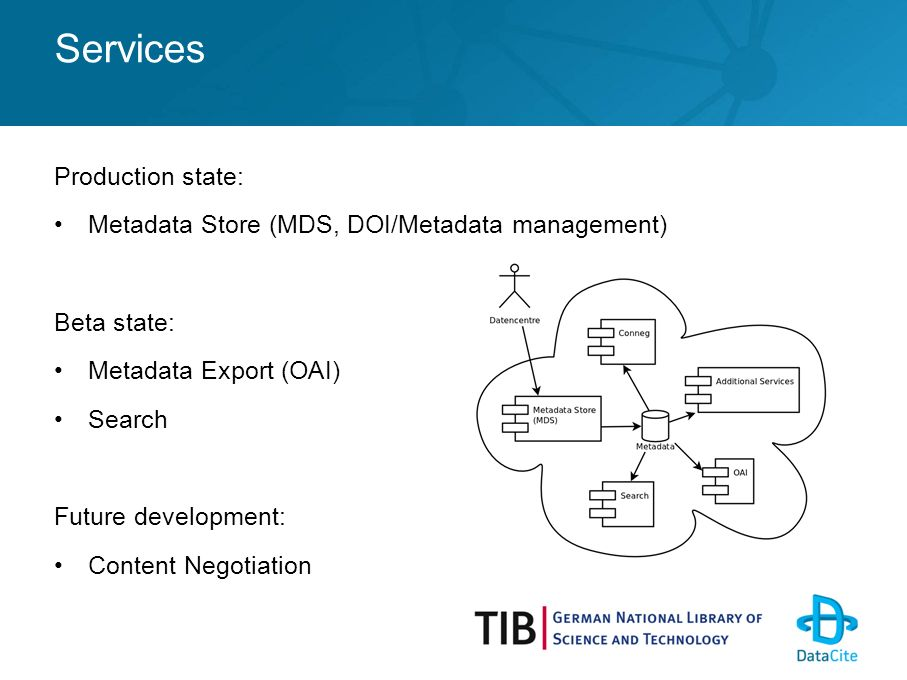 Services Production state: Metadata Store (MDS, DOI/Metadata management) Beta state: Metadata Export (OAI) Search Future development: Content Negotiation