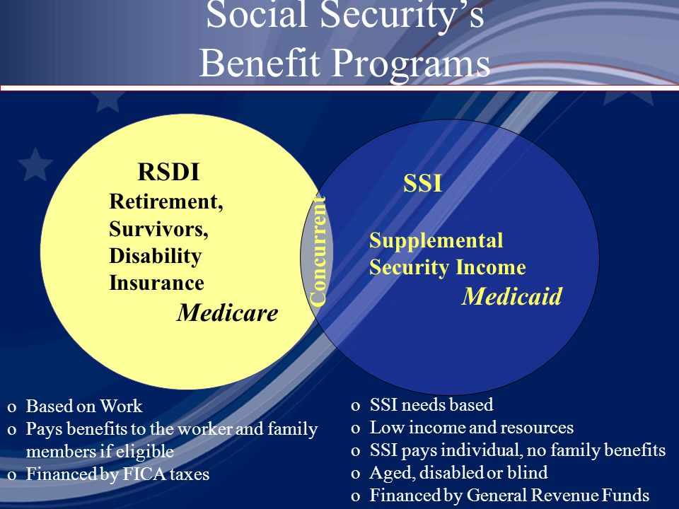 RSDI Retirement, Survivors, Disability Insurance Medicare SSI Supplemental Security Income Medicaid Concurrent Social Securitys Benefit Programs o Based on Work o Pays benefits to the worker and family members if eligible o Financed by FICA taxes o SSI needs based o Low income and resources o SSI pays individual, no family benefits o Aged, disabled or blind o Financed by General Revenue Funds