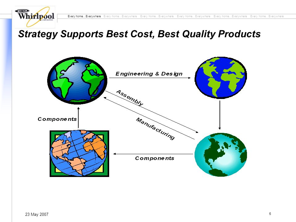 Every home…Everywhere Every home…Everywhere Every home…Everywhere 23 May 2007 5 Strategy Supports Best Cost, Best Quality Products