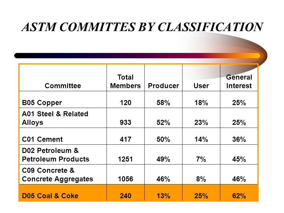 ASTM COMMITTES BY CLASSIFICATION Committee Total MembersProducerUser General Interest B05 Copper12058%18%25% A01 Steel & Related Alloys93352%23%25% C01 Cement41750%14%36% D02 Petroleum & Petroleum Products125149%7%45% C09 Concrete & Concrete Aggregates105646%8%46% D05 Coal & Coke24013%25%62%