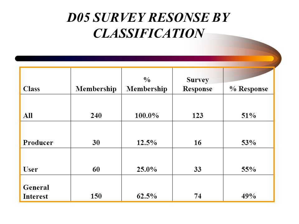 D05 SURVEY RESONSE BY CLASSIFICATION ClassMembership % Membership Survey Response% Response All240100.0%12351% Producer3012.5%1653% User6025.0%3355% General Interest15062.5%7449%