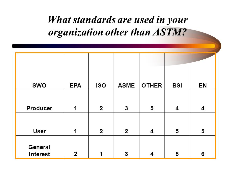What standards are used in your organization other than ASTM.
