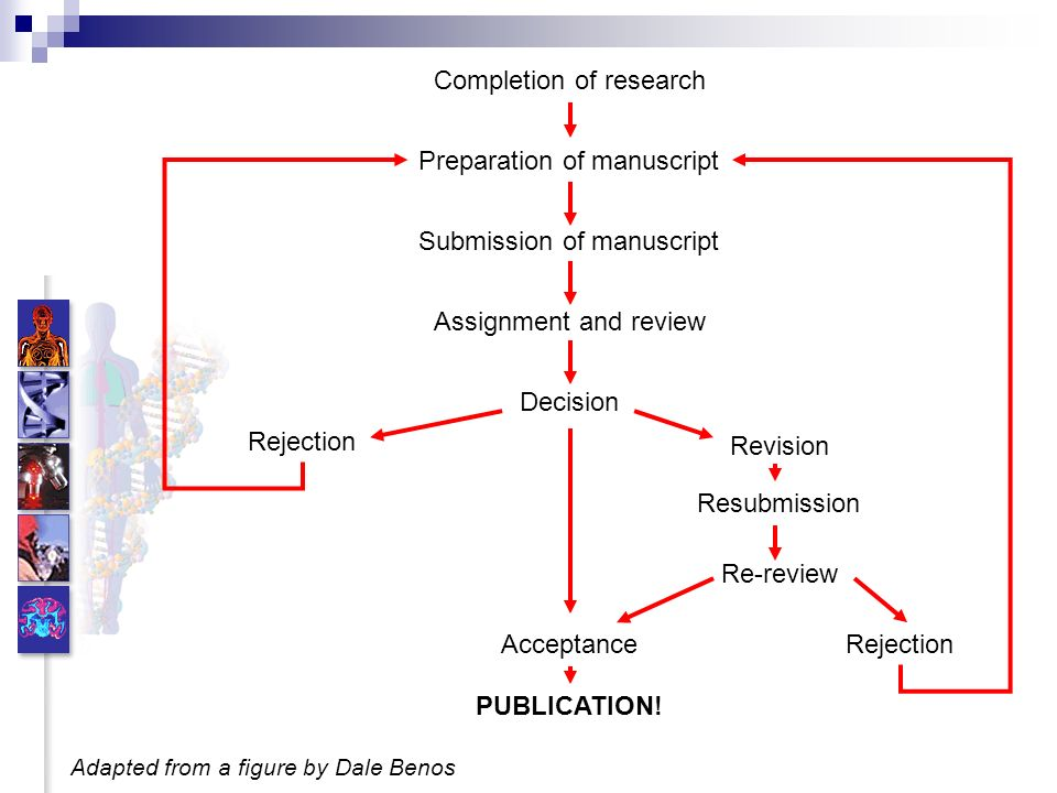 Completion of research Preparation of manuscript Submission of manuscript Assignment and review Decision Rejection Revision Acceptance Resubmission Re-review PUBLICATION.