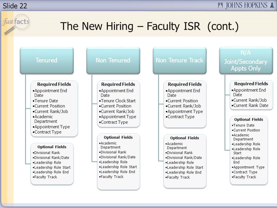 Slide 22 The New Hiring – Faculty ISR (cont.) Tenured Required Fields Appointment End Date Tenure Date Current Position Current Rank/Job Academic Department Appointment Type Contract Type Optional Fields Divisional Rank Divisional Rank/Date Leadership Role Leadership Role Start Leadership Role End Faculty Track Non Tenured Required Fields Appointment End Date Tenure Clock Start Current Position Current Rank/Job Appointment Type Contract Type Optional Fields Academic Department Divisional Rank Divisional Rank/Date Leadership Role Leadership Role Start Leadership Role End Faculty Track Non Tenure Track Required Fields Appointment End Date Current Position Current Rank/Job Appointment Type Contract Type Optional Fields Academic Department Divisional Rank Divisional Rank/Date Leadership Role Leadership Role Start Leadership Role End Faculty Track N/A Joint/Secondary Appts Only Required Fields Appointment End Date Current Rank/Job Current Rank Date Optional Fields Tenure Date Current Position Academic Department Leadership Role Leadership Role Start Leadership Role End Appointment Type Contract Type Faculty Track