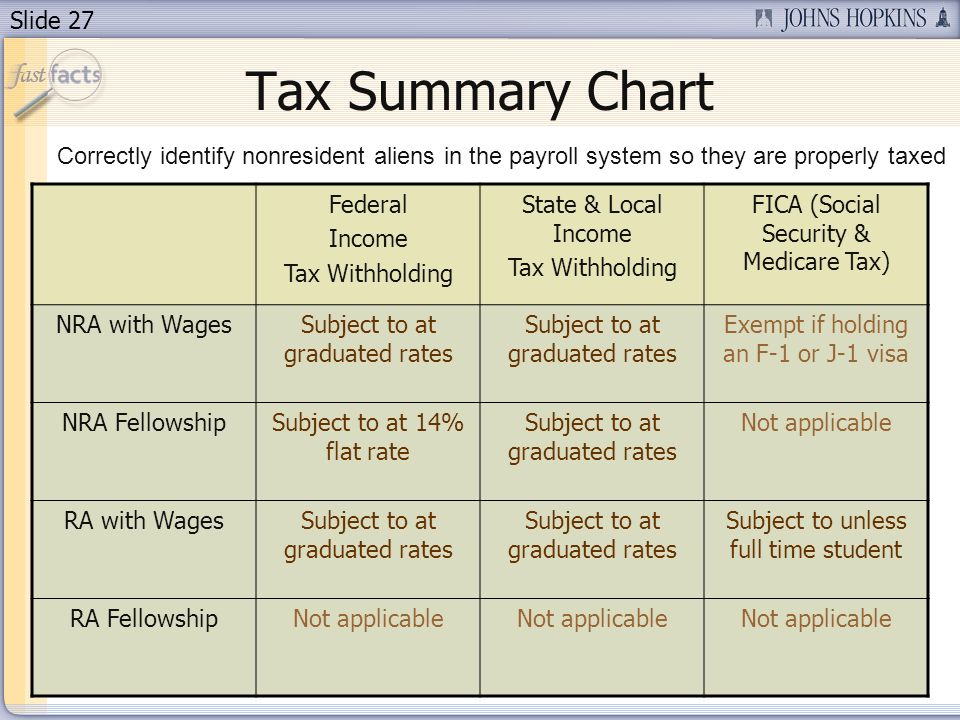 Slide 27 Tax Summary Chart Federal Income Tax Withholding State & Local Income Tax Withholding FICA (Social Security & Medicare Tax) NRA with WagesSubject to at graduated rates Exempt if holding an F-1 or J-1 visa NRA FellowshipSubject to at 14% flat rate Subject to at graduated rates Not applicable RA with WagesSubject to at graduated rates Subject to unless full time student RA FellowshipNot applicable Correctly identify nonresident aliens in the payroll system so they are properly taxed