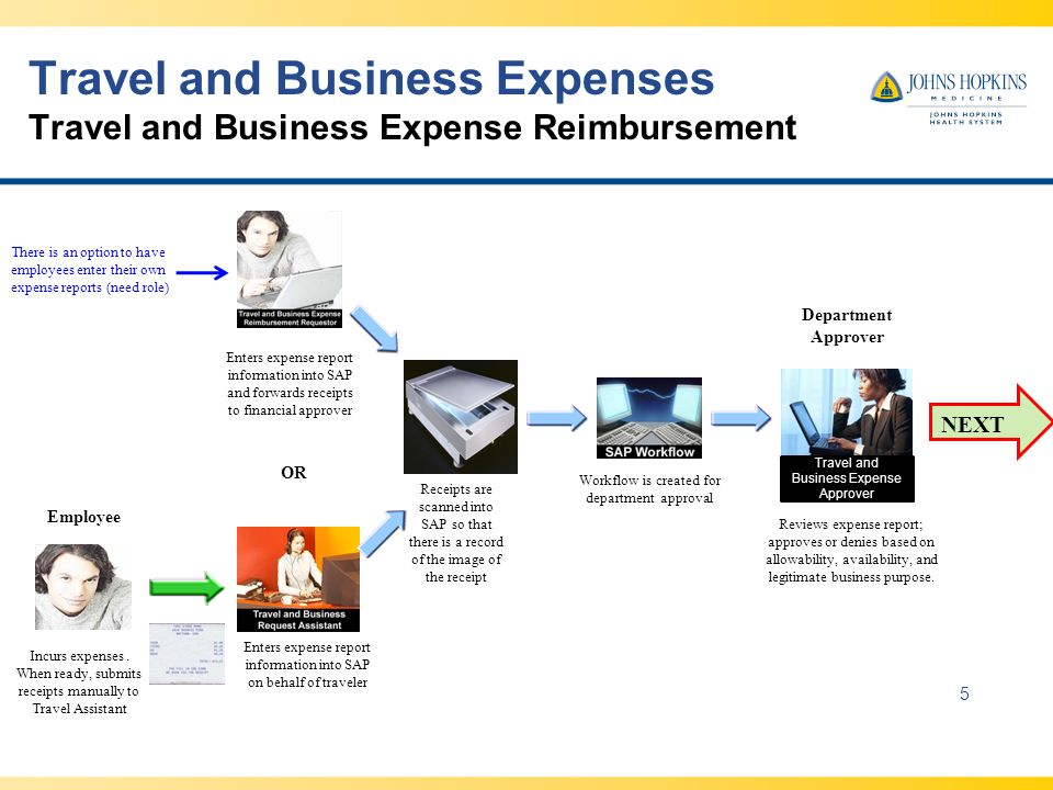 Travel and Business Expenses Travel and Business Expense Reimbursement 5 OR Enters expense report information into SAP and forwards receipts to financial approver Workflow is created for department approval Enters expense report information into SAP on behalf of traveler Reviews expense report; approves or denies based on allowability, availability, and legitimate business purpose.
