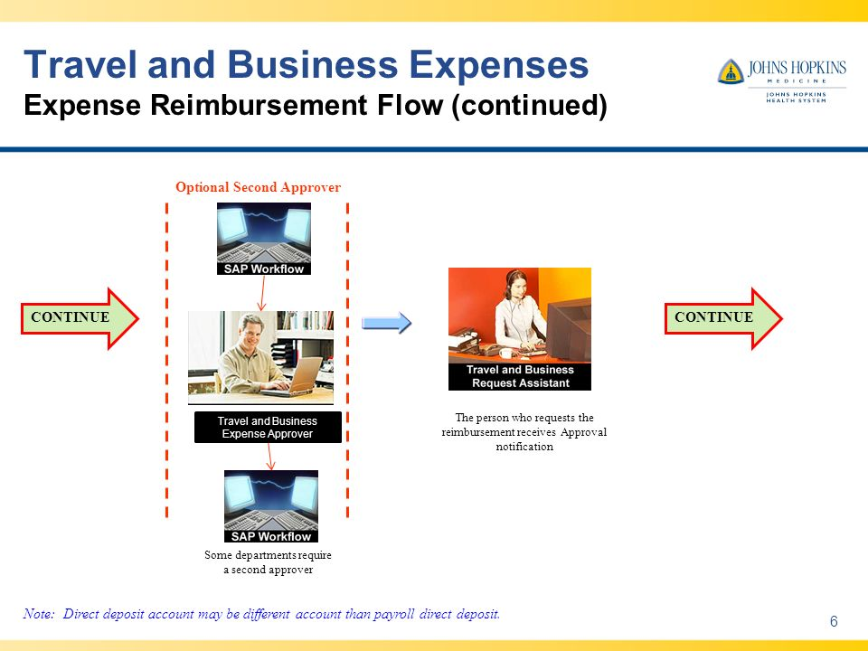 Travel and Business Expenses Expense Reimbursement Flow (continued) 6 Optional Second Approver Some departments require a second approver Travel and Business Expense Approver Note: Direct deposit account may be different account than payroll direct deposit.