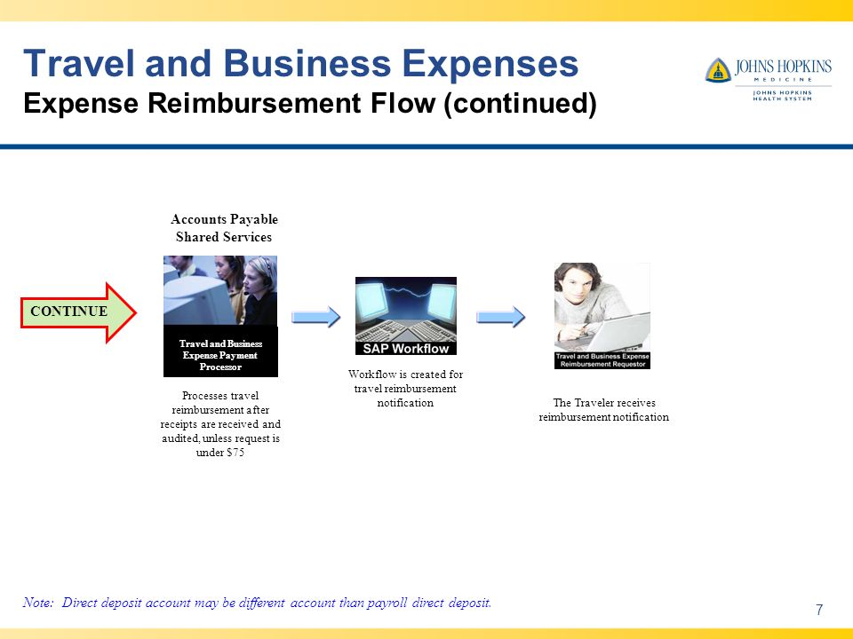 Travel and Business Expenses Expense Reimbursement Flow (continued) 7 Processes travel reimbursement after receipts are received and audited, unless request is under $75 The Traveler receives reimbursement notification Workflow is created for travel reimbursement notification Accounts Payable Shared Services Travel and Business Expense Payment Processor Note: Direct deposit account may be different account than payroll direct deposit.