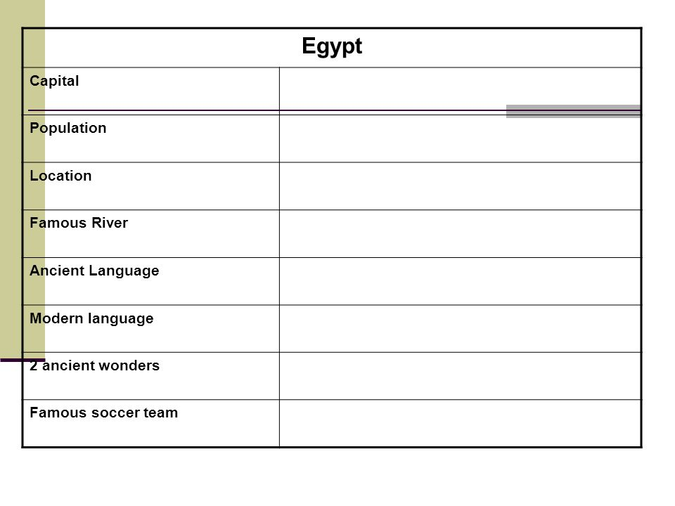 Egypt Capital Population Location Famous River Ancient Language Modern language 2 ancient wonders Famous soccer team