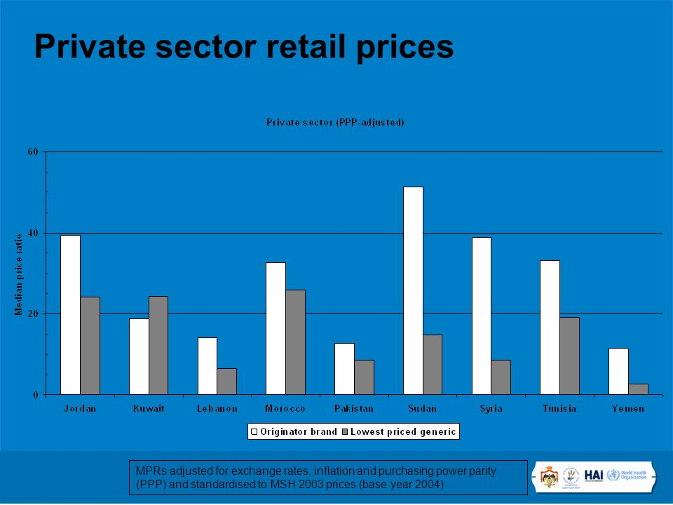 Private sector retail prices MPRs adjusted for exchange rates, inflation and purchasing power parity (PPP) and standardised to MSH 2003 prices (base year 2004)