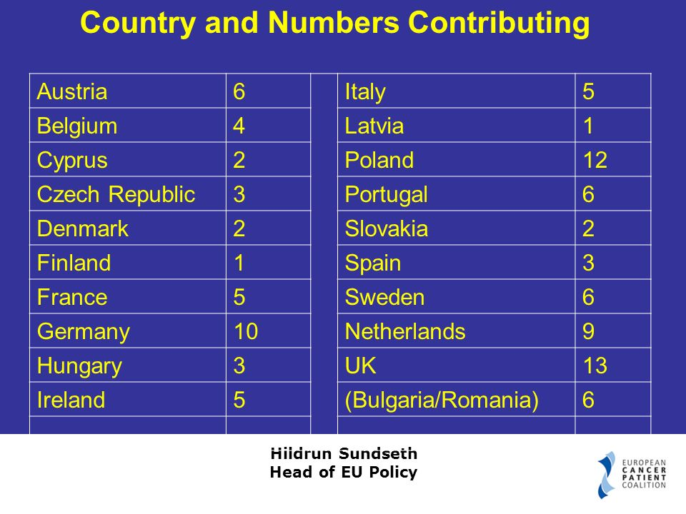 Hildrun Sundseth Head of EU Policy Austria6Italy5 Belgium4Latvia1 Cyprus2Poland12 Czech Republic3Portugal6 Denmark2Slovakia2 Finland1Spain3 France5Sweden6 Germany10Netherlands9 Hungary3UK13 Ireland5(Bulgaria/Romania)6 Country and Numbers Contributing