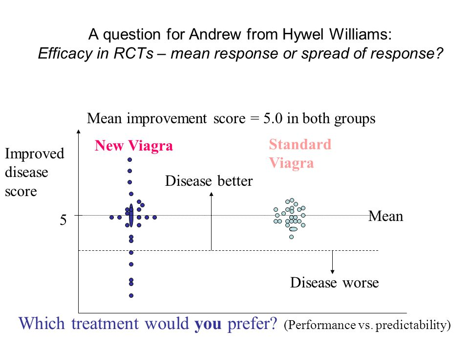 A question for Andrew from Hywel Williams: Efficacy in RCTs – mean response or spread of response.