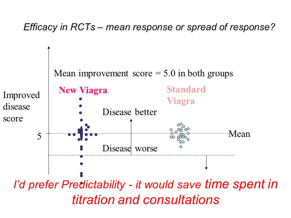 Efficacy in RCTs – mean response or spread of response.