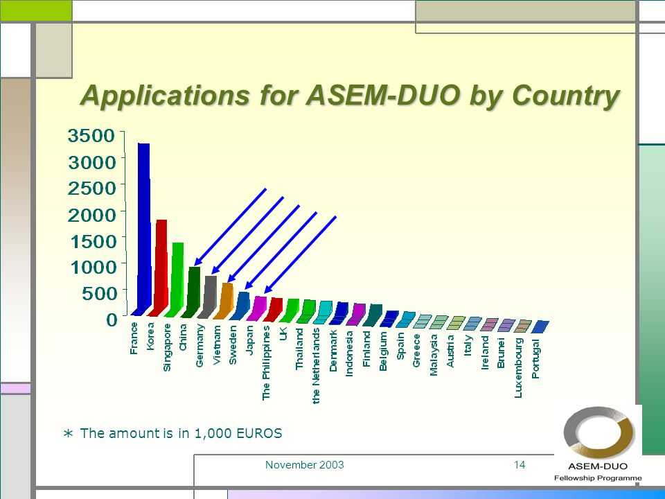 November 200314 Applications for ASEM-DUO by Country * The amount is in 1,000 EUROS