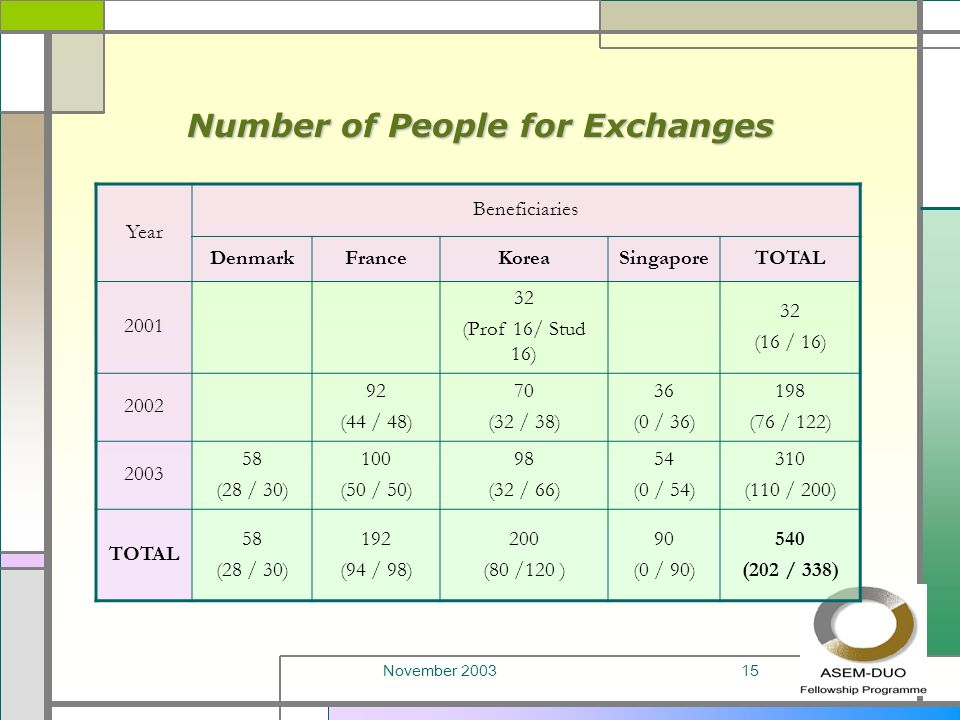 November 200315 Number of People for Exchanges Year Beneficiaries DenmarkFranceKoreaSingaporeTOTAL 2001 32 (Prof 16/ Stud 16) 32 (16 / 16) 2002 92 (44 / 48) 70 (32 / 38) 36 (0 / 36) 198 (76 / 122) 2003 58 (28 / 30) 100 (50 / 50) 98 (32 / 66) 54 (0 / 54) 310 (110 / 200) TOTAL 58 (28 / 30) 192 (94 / 98) 200 (80 /120 ) 90 (0 / 90) 540 (202 / 338)