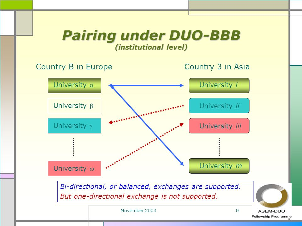 November 20039 Pairing under DUO-BBB (institutional level) Country B in EuropeCountry 3 in Asia University University i University m University ii University iii Bi-directional, or balanced, exchanges are supported.
