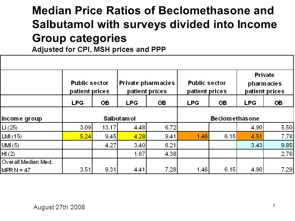 August 27th 2008 8 Median Price Ratios of Beclomethasone and Salbutamol with surveys divided into Income Group categories Adjusted for CPI, MSH prices and PPP