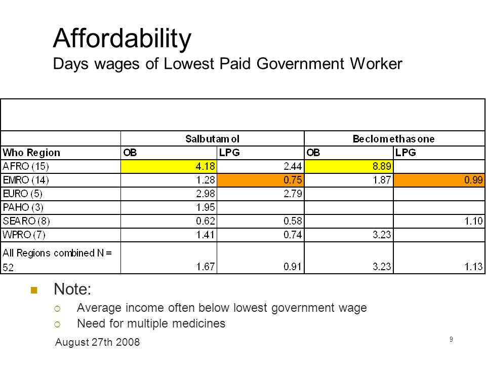 August 27th 2008 9 Affordability Days wages of Lowest Paid Government Worker Note: Average income often below lowest government wage Need for multiple medicines