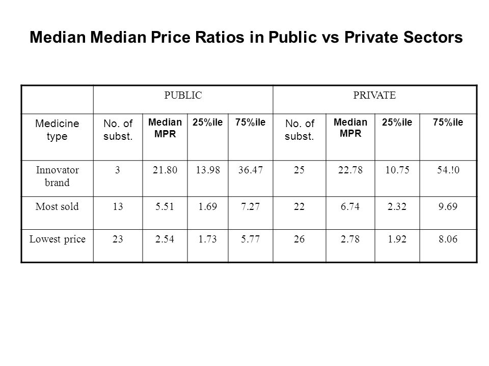 Median Median Price Ratios in Public vs Private Sectors PUBLICPRIVATE Medicine type No.