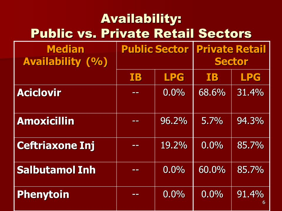 6 Availability: Public vs.