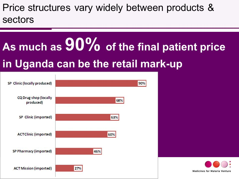 As much as 90% of the final patient price in Uganda can be the retail mark-up Price structures vary widely between products & sectors