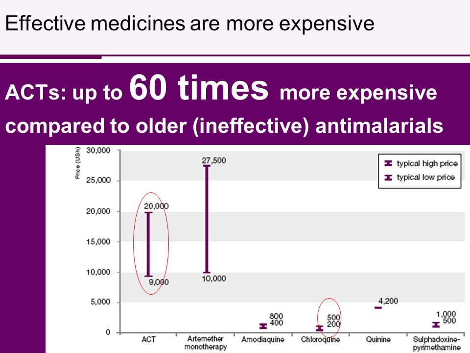 ACTs: up to 60 times more expensive compared to older (ineffective) antimalarials Effective medicines are more expensive