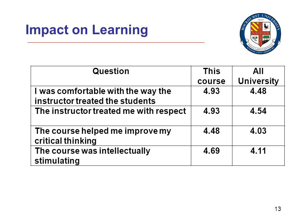 13 Impact on Learning QuestionThis course All University I was comfortable with the way the instructor treated the students 4.934.48 The instructor treated me with respect4.934.54 The course helped me improve my critical thinking 4.484.03 The course was intellectually stimulating 4.694.11