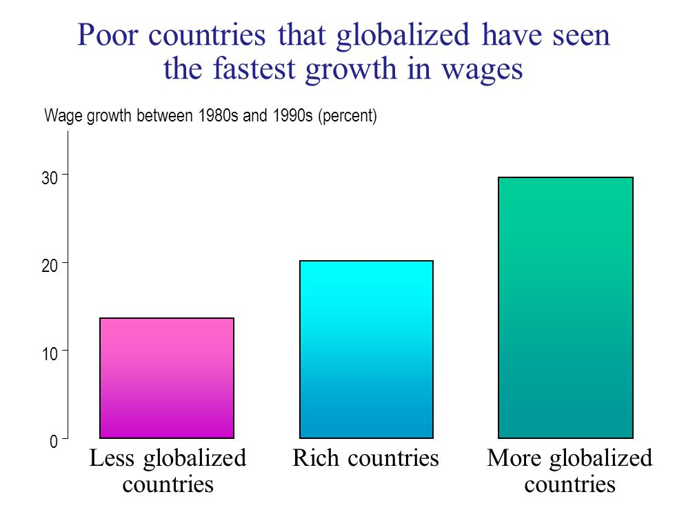 Poor countries that globalized have seen the fastest growth in wages 0 10 20 30 Less globalized countries Rich countriesMore globalized countries Wage growth between 1980s and 1990s (percent)