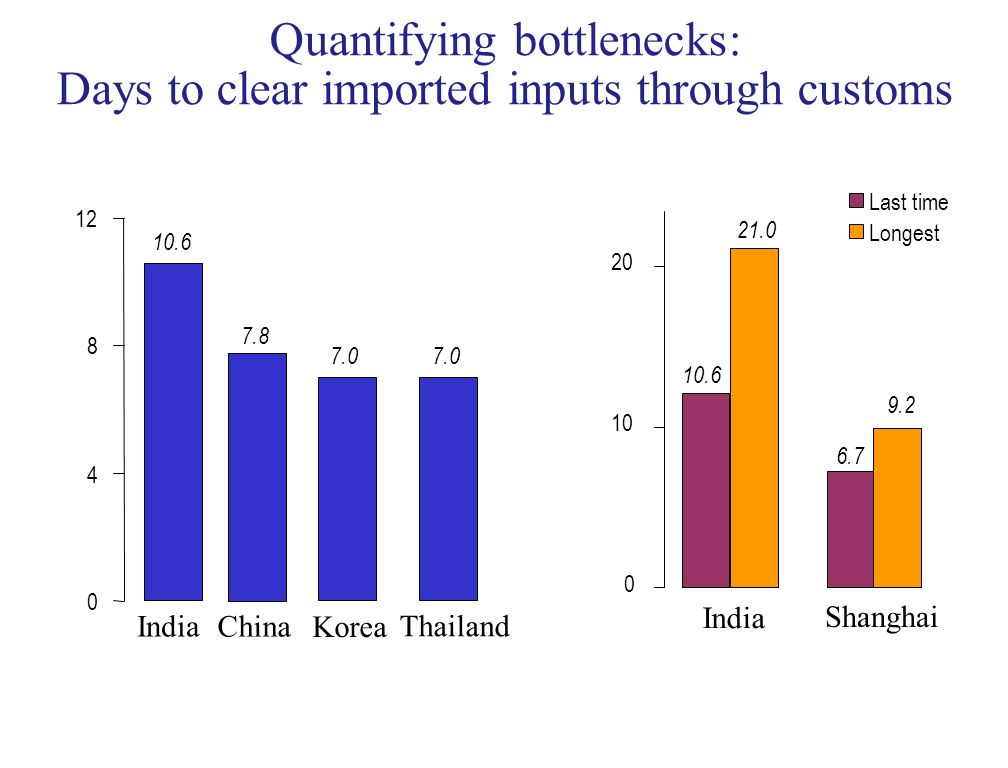 Quantifying bottlenecks: Days to clear imported inputs through customs 0 4 8 12 10.6 7.0 India Korea Thailand 6.7 21.0 9.2 10.6 0 10 20 India Shanghai Last time Longest 7.8 China