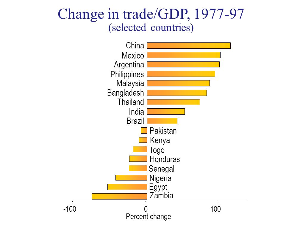 Zambia Egypt Nigeria Senegal Honduras Togo Kenya Pakistan Brazil India Thailand Bangladesh Malaysia Philippines Argentina Mexico China -1000100 Percent change Change in trade/GDP, 1977-97 (selected countries)
