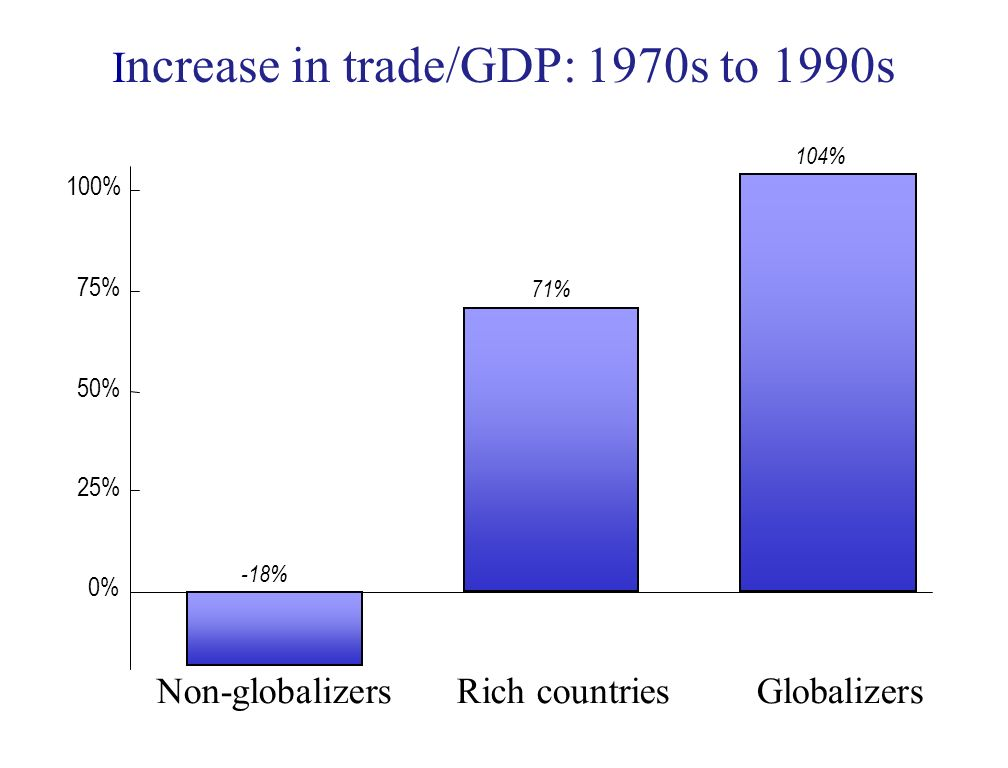 I ncrease in trade/GDP: 1970s to 1990s 0% 25% 50% 75% 100% Non-globalizersRich countriesGlobalizers -18% 71% 104%
