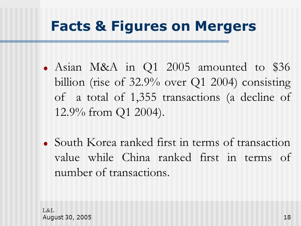 L&L August 30, 200518 Facts & Figures on Mergers Asian M&A in Q1 2005 amounted to $36 billion (rise of 32.9% over Q1 2004) consisting of a total of 1,355 transactions (a decline of 12.9% from Q1 2004).
