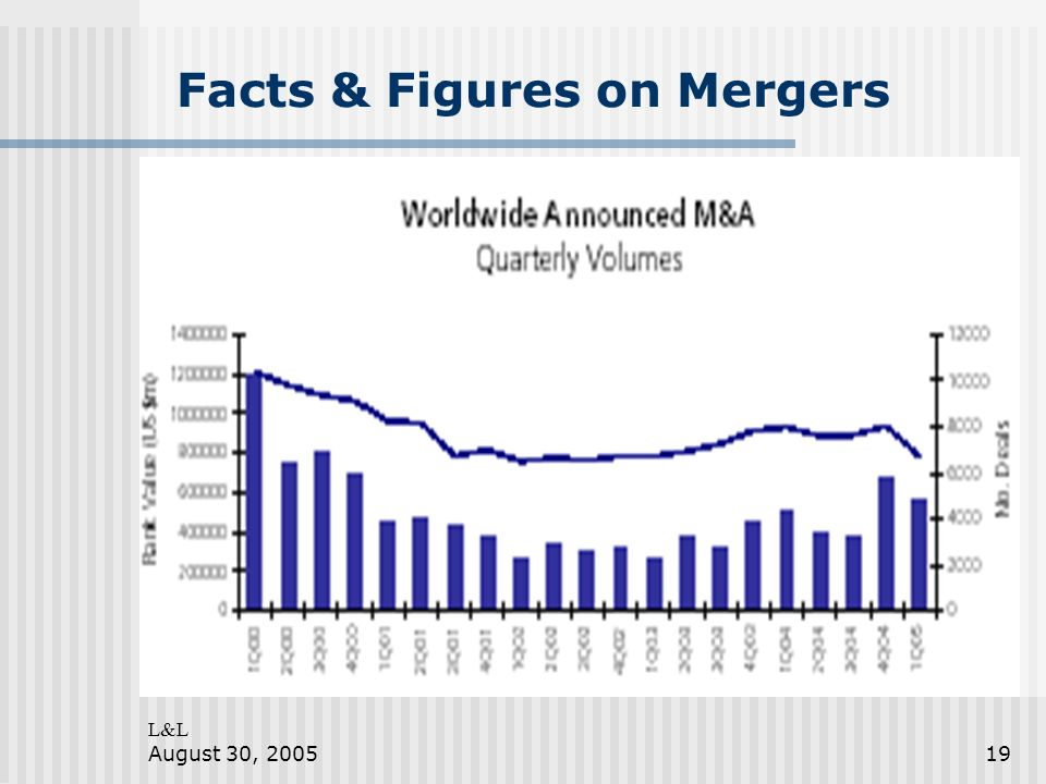 L&L August 30, 200519 Facts & Figures on Mergers
