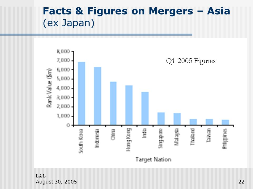 L&L August 30, 200522 Facts & Figures on Mergers – Asia (ex Japan) Q1 2005 Figures