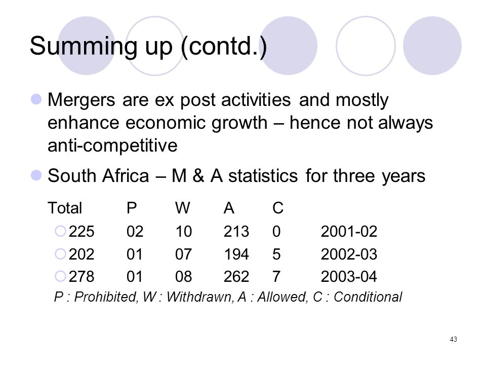 43 Summing up (contd.) Mergers are ex post activities and mostly enhance economic growth – hence not always anti-competitive South Africa – M & A statistics for three years TotalPWAC 225021021302001-02 202010719452002-03 278010826272003-04 P : Prohibited, W : Withdrawn, A : Allowed, C : Conditional