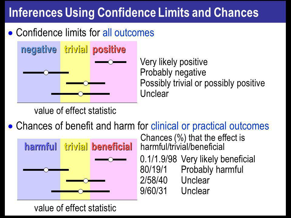 Inferences Using Confidence Limits and Chances Confidence limits for all outcomes Chances of benefit and harm for clinical or practical outcomes Positive Unclear Negative Trivial value of effect statistic trivial negative positive Very likely positive Unclear Possibly trivial or possibly positive 0.1/1.9/98 9/60/31 2/58/40 trivial harmful beneficial value of effect statistic Probably negative 80/19/1 Very likely beneficial Unclear Probably harmful Chances (%) that the effect is harmful/trivial/beneficial